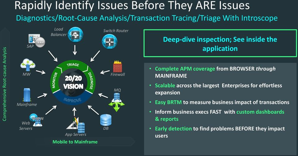 MAINFRAME MQ Scalable across the largest Enterprises for effortless expansion Mainframe Web Servers App Servers Mobile to Mainframe DB Easy BRTM to
