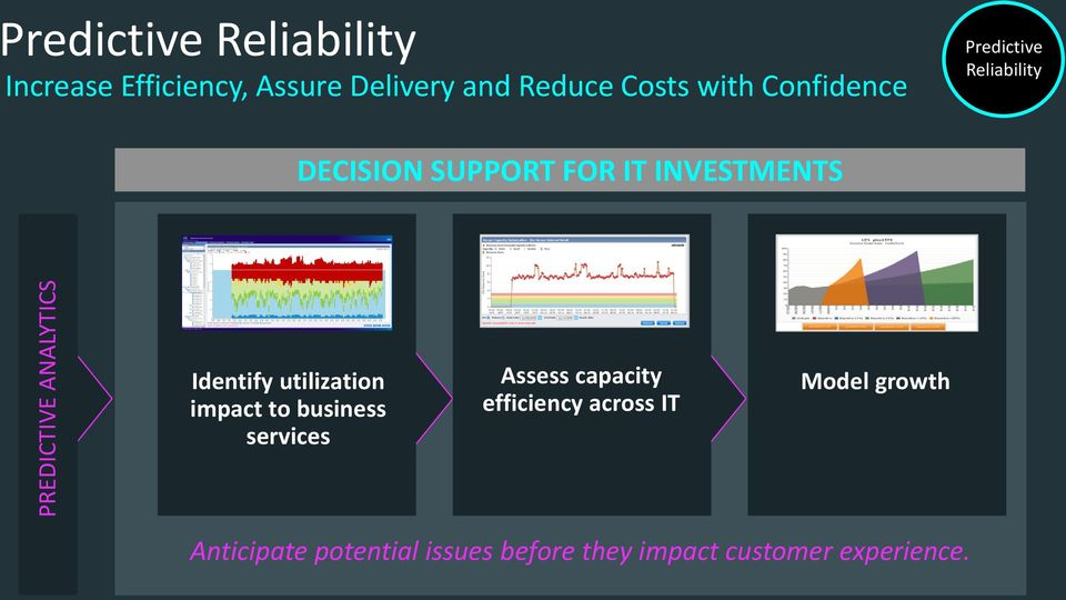 INVESTMENTS Identify utilization impact to business services Assess capacity