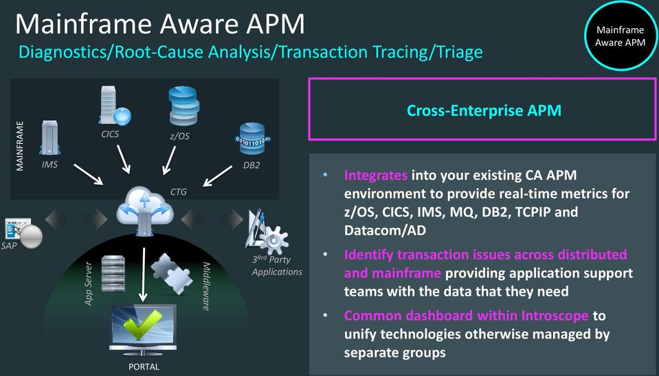real-time metrics for z/os, CICS, IMS, MQ, DB2, TCPIP and Datacom/AD Identify transaction issues across distributed and mainframe providing