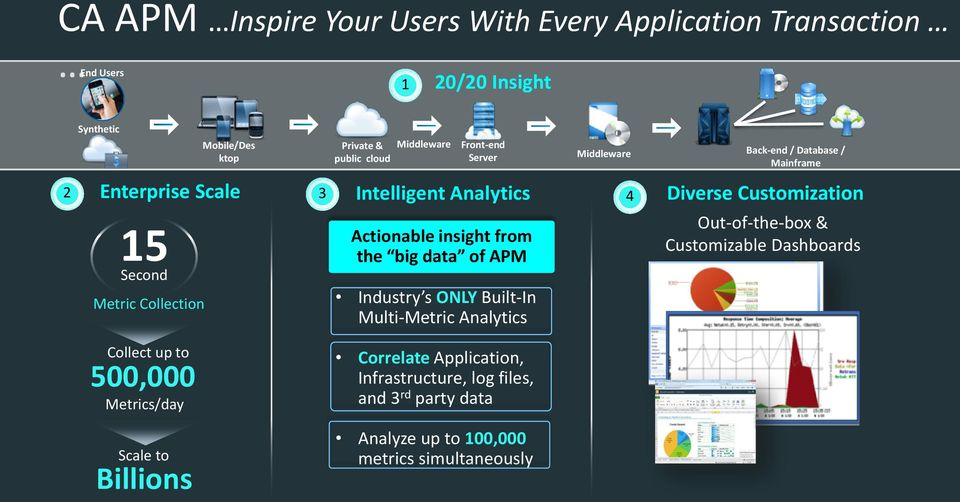 Collection Actionable insight from the big data of APM Industry s ONLY Built-In Multi-Metric Analytics Out-of-the-box & Customizable Dashboards