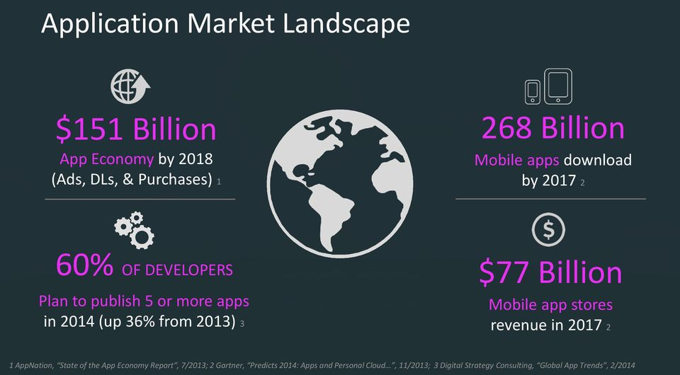 Billion Mobile app stores revenue in 2017 2 1 AppNation, State of the App Economy Report, 7/2013; 2
