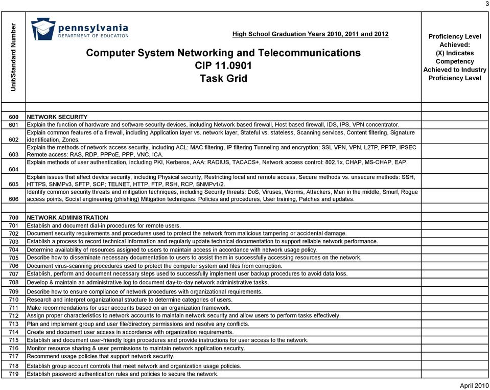Computer System Networking And Telecommunications Cip Task Grid Pdf