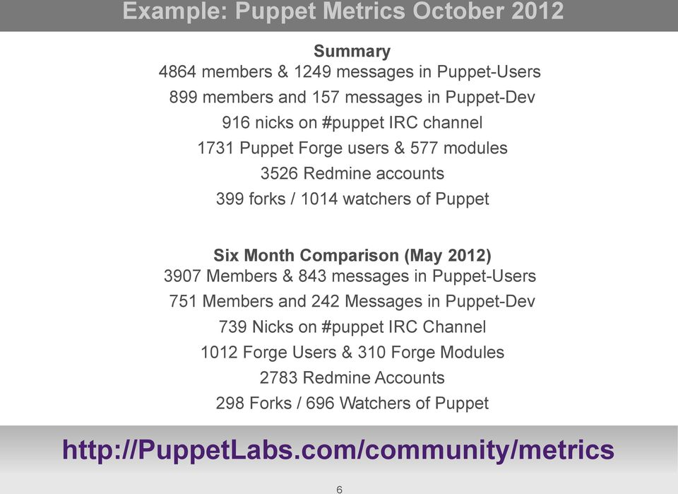 Comparison (May 2012) 3907 Members & 843 messages in Puppet-Users 751 Members and 242 Messages in Puppet-Dev 739 Nicks on #puppet IRC