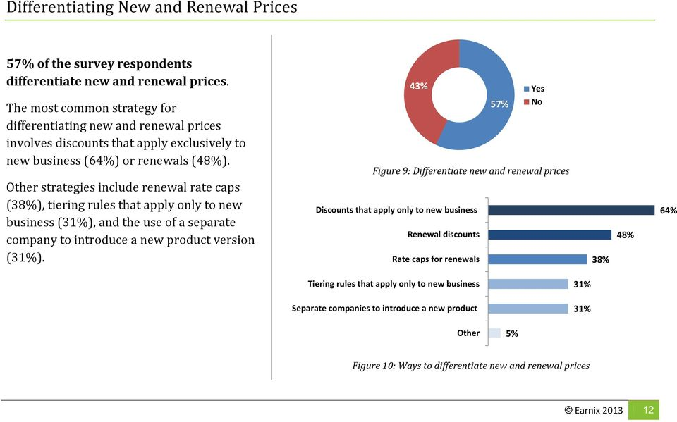 57% No Figure 9: Differentiate new and renewal prices Other strategies include renewal rate caps (38%), tiering rules that apply only to new business (31%), and the use of a separate company to