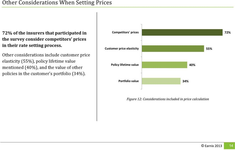 Other considerations include customer price elasticity (55%), policy lifetime value mentioned (40%), and the value of