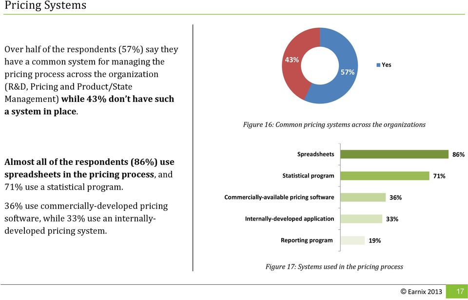 43% 57% Yes Figure 16: Common pricing systems across the organizations Almost all of the respondents (86%) use spreadsheets in the pricing process, and 71% use a statistical