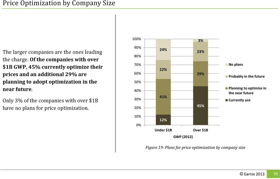 future. Only 3% of the companies with over $1B have no plans for price optimization.