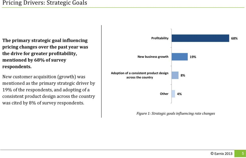 Profitability New business growth 19% 68% New customer acquisition (growth) was mentioned as the primary strategic driver by 19% of the