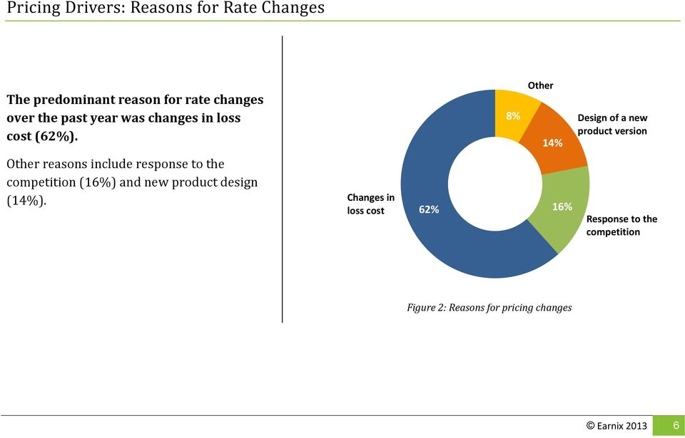 8% Other 14% Design of a new product version Other reasons include response to the