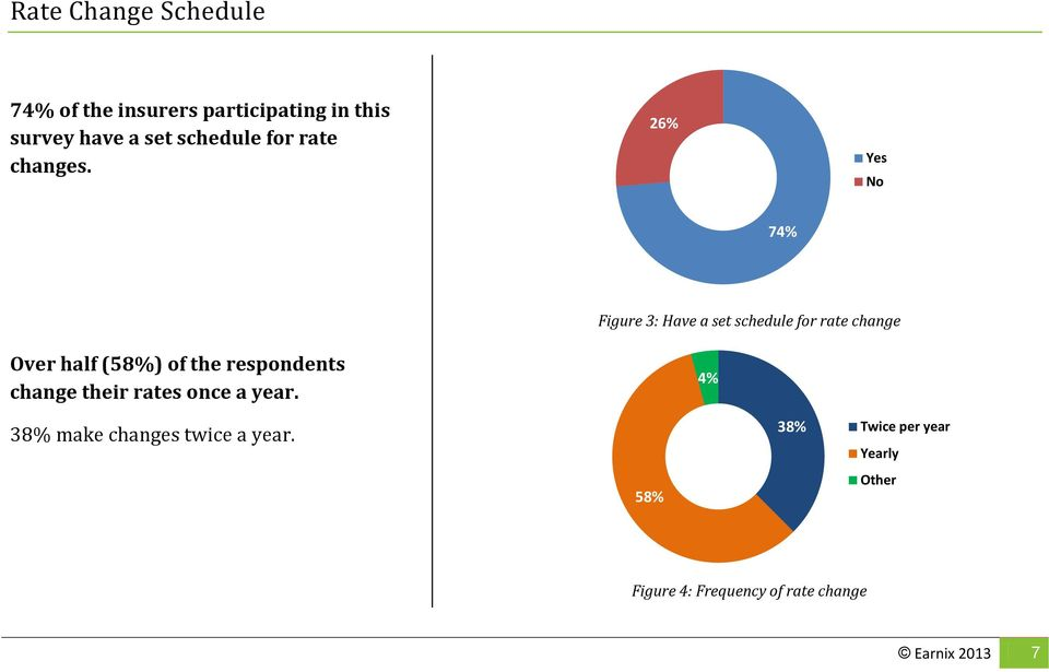 26% Yes No 74% Figure 3: Have a set schedule for rate change Over half (58%) of the