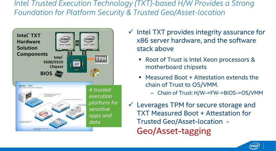 hardware, and the software stack above Root of Trust is Intel Xeon processors & motherboard chipsets Measured Boot + Attestation extends the chain of Trust to