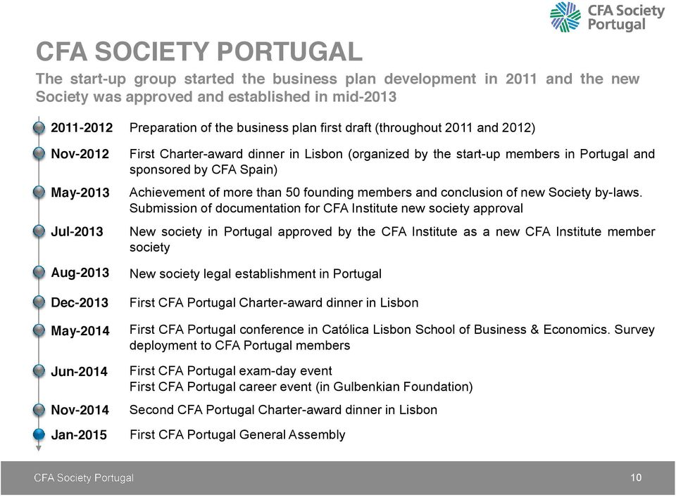 Spain) Achievement of more than 50 founding members and conclusion of new Society by-laws.