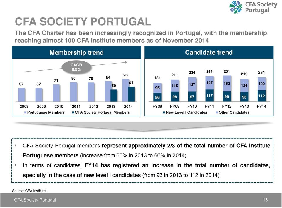 FY12 FY13 FY14 New Level I Candidates Other Candidates CFA Society Portugal members represent approximately 2/3 of the total number of CFA Institute Portuguese members (increase from 60% in 2013 to