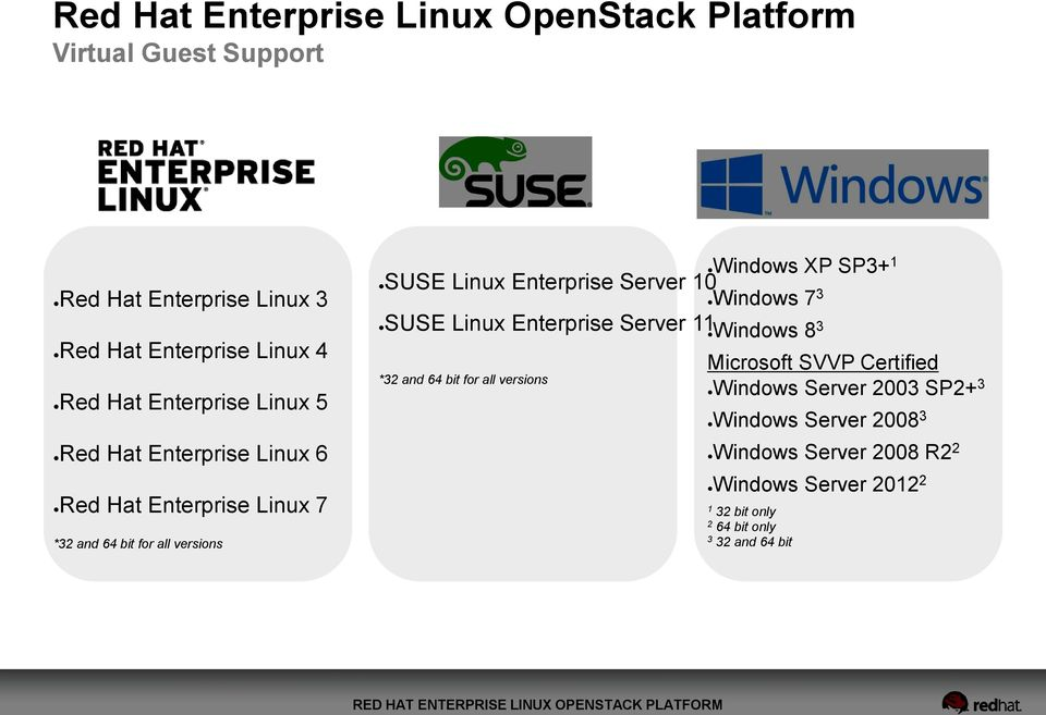Enterprise Server 10 Windows 7 3 SUSE Linux Enterprise Server 11 Windows 8 3 *32 and 64 bit for all versions Microsoft SVVP Certified