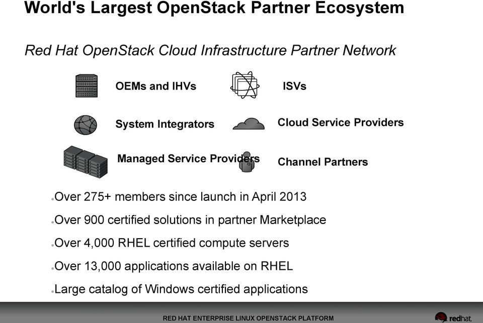 members since launch in April 2013 Over 900 certified solutions in partner Marketplace Over 4,000 RHEL