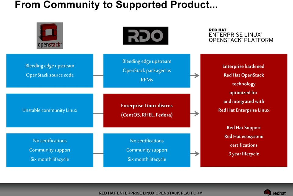 lifecycle Bleeding edge upstream OpenStack packaged as RPMs Enterprise Linux distros (CentOS, RHEL, Fedora) No