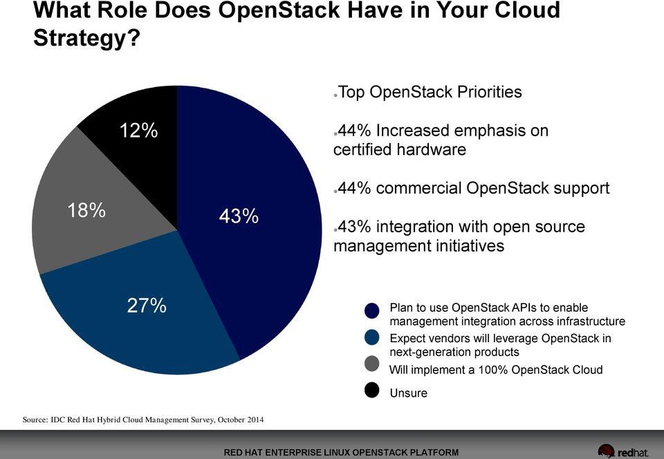 integration with open source management initiatives 27% Plan to use OpenStack APIs to enable management integration across
