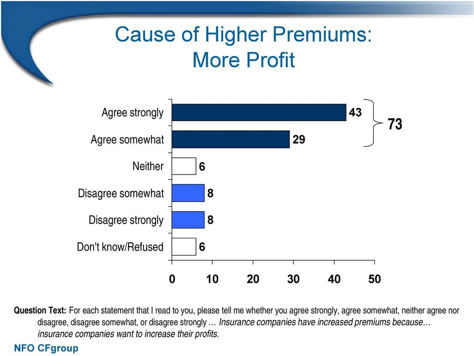 strongly Insurance companies have increased premiums