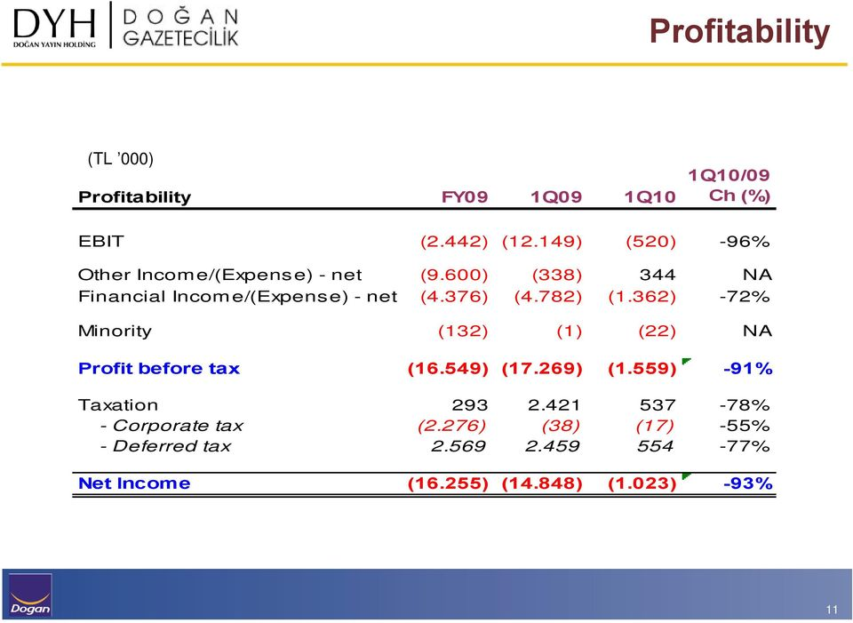 376) (4.782) (1.362) -72% Minority (132) (1) (22) NA Profit before tax (16.549) (17.269) (1.