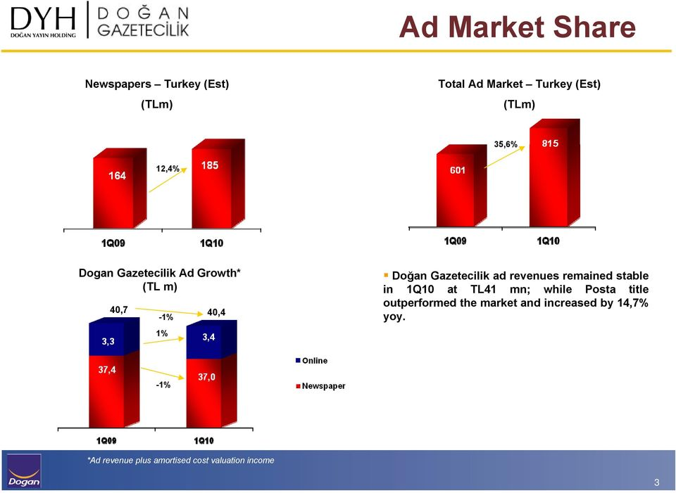 ad revenues remained stable in 1Q10 at TL41 mn; while Posta title outperformed the