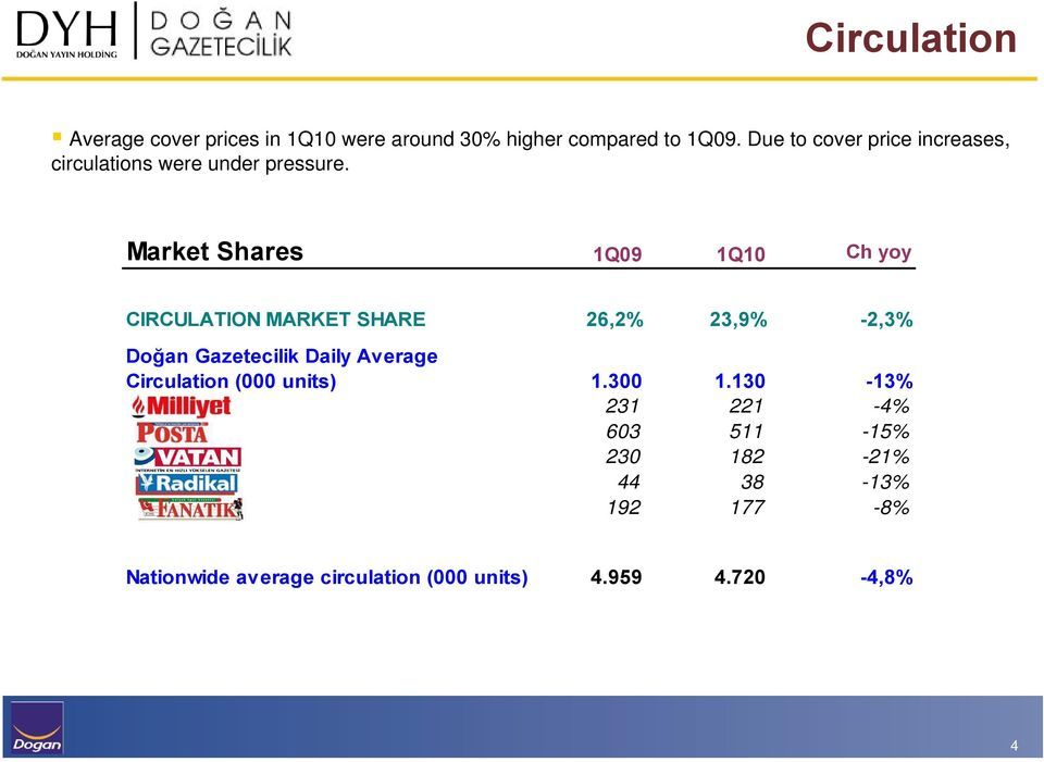 Market Shares 1Q09 1Q10 Ch yoy CIRCULATION MARKET SHARE 26,2% 23,9% -2,3% Doğan Gazetecilik Daily Average
