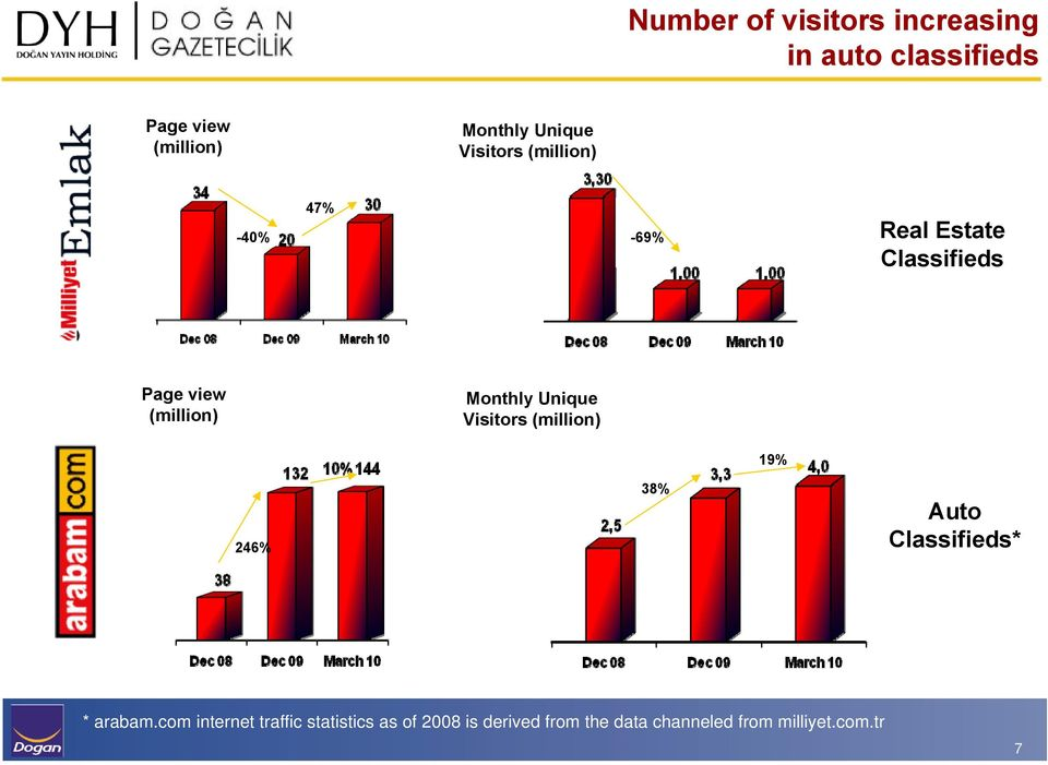 Monthly Unique Visitors (million) 19% 246% 38% Auto Classifieds* * arabam.