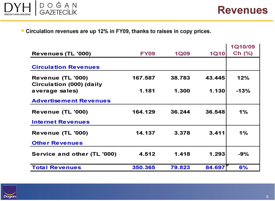 445 12% Circulation (000) (daily average sales) 1.181 1.300 1.130-13% Advertisement Revenues Revenue (TL '000) 164.129 36.