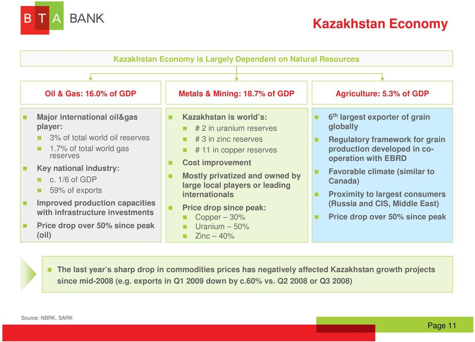 1/6 of GDP 59% of exports Improved production capacities with infrastructure investments Price drop over 50% since peak (oil) Kazakhstan is world s: # 2 in uranium reserves # 3 in zinc reserves # 11