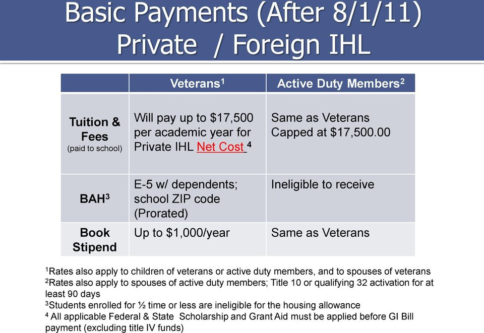 00 BAH 3 Book Stipend E-5 w/ dependents; school ZIP code (Prorated) Up to $1,000/year Ineligible to receive Same as Veterans 1 Rates also apply to children of veterans or active duty