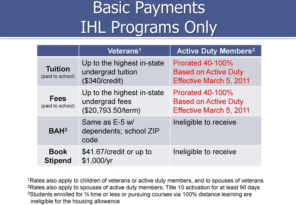 67/credit or up to $1,000/yr Prorated 40-100% Based on Active Duty Effective March 5, 2011 Prorated 40-100% Based on Active Duty Effective March 5, 2011 Ineligible to receive Ineligible to receive 1
