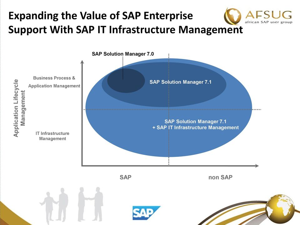 0 Business Process & Application Management SAP Solution Manager 7.