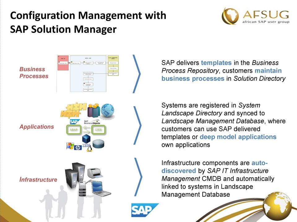 Landscape Management Database, where customers can use SAP delivered templates or deep model applications own applications Infrastructure