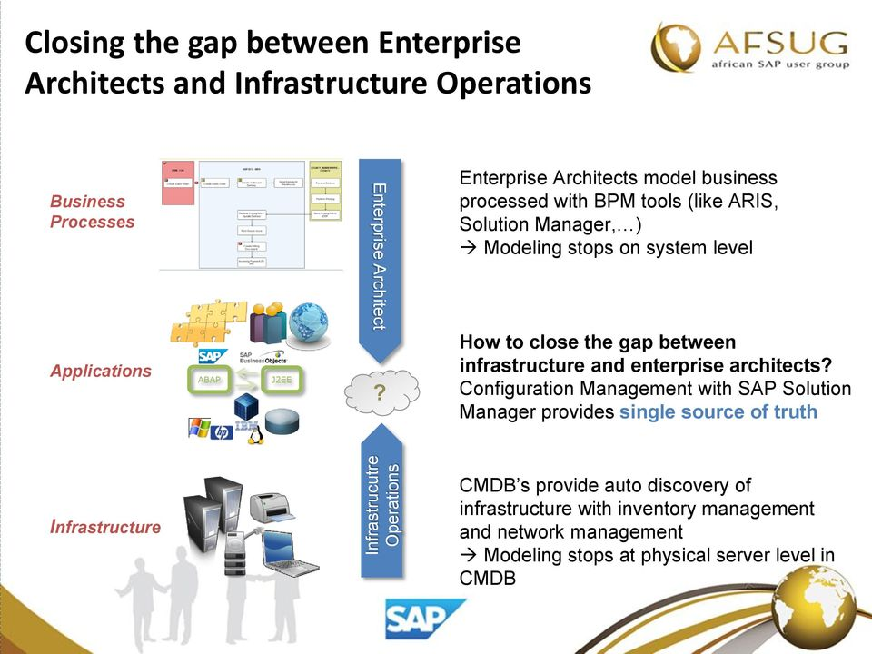 Enterprise Architects model business processed with BPM tools (like ARIS, Solution Manager, ) Modeling stops on system level How to close the gap