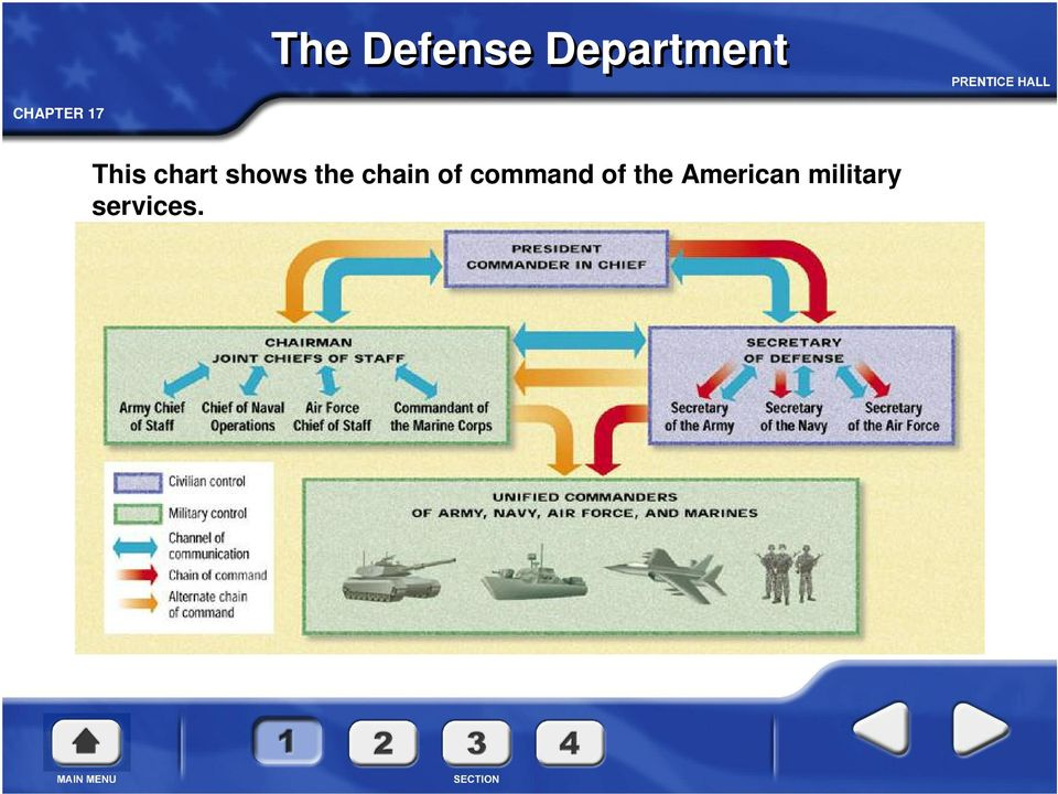 chain of command of the