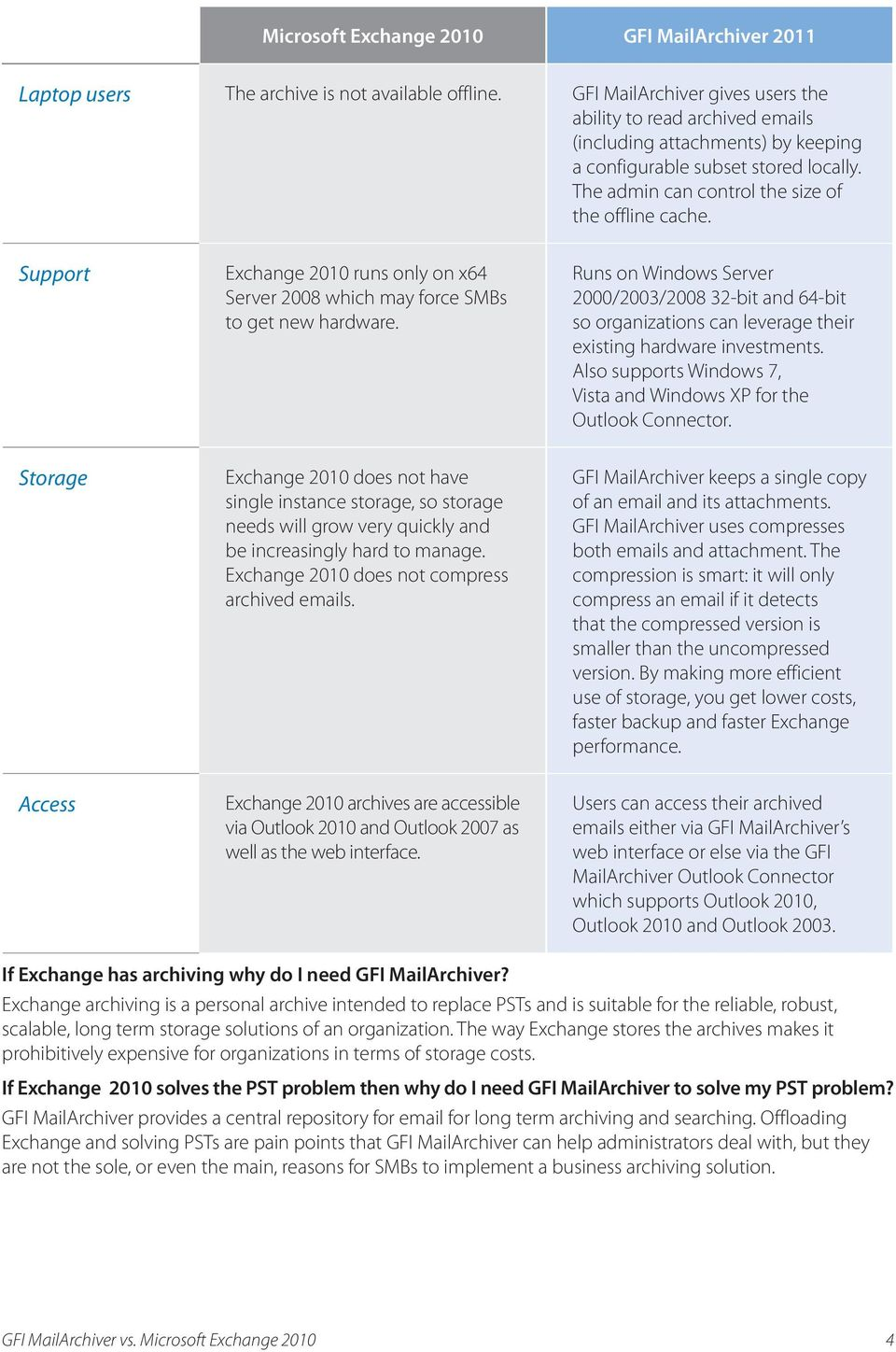 Support Exchange 2010 runs only on x64 Server 2008 which may force SMBs to get new hardware.