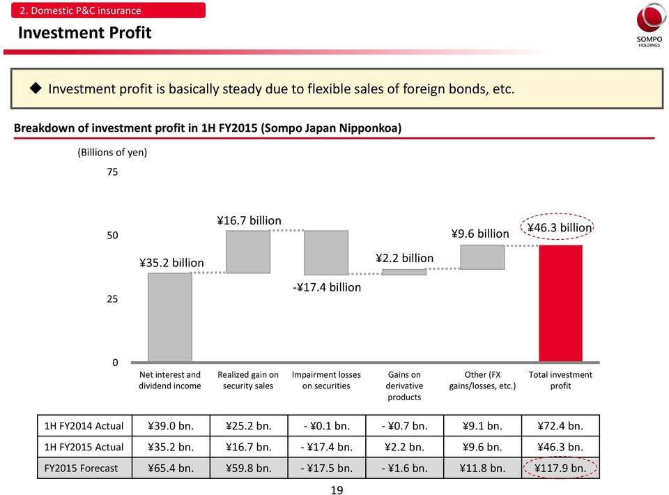 4 billion 0 Net interest and dividend income Realized gain on security sales Impairment losses on securities Gains on derivative products Other (FX gains/losses, etc.