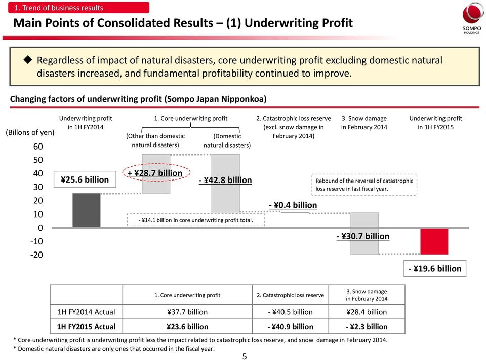 Changing factors of underwriting profit (Sompo Japan Nipponkoa) (Billons of yen) 60 50 40 30 20 10 0 10 20 Underwriting profit in 1H FY2014 25.6 billion 1. Core underwriting profit 2.