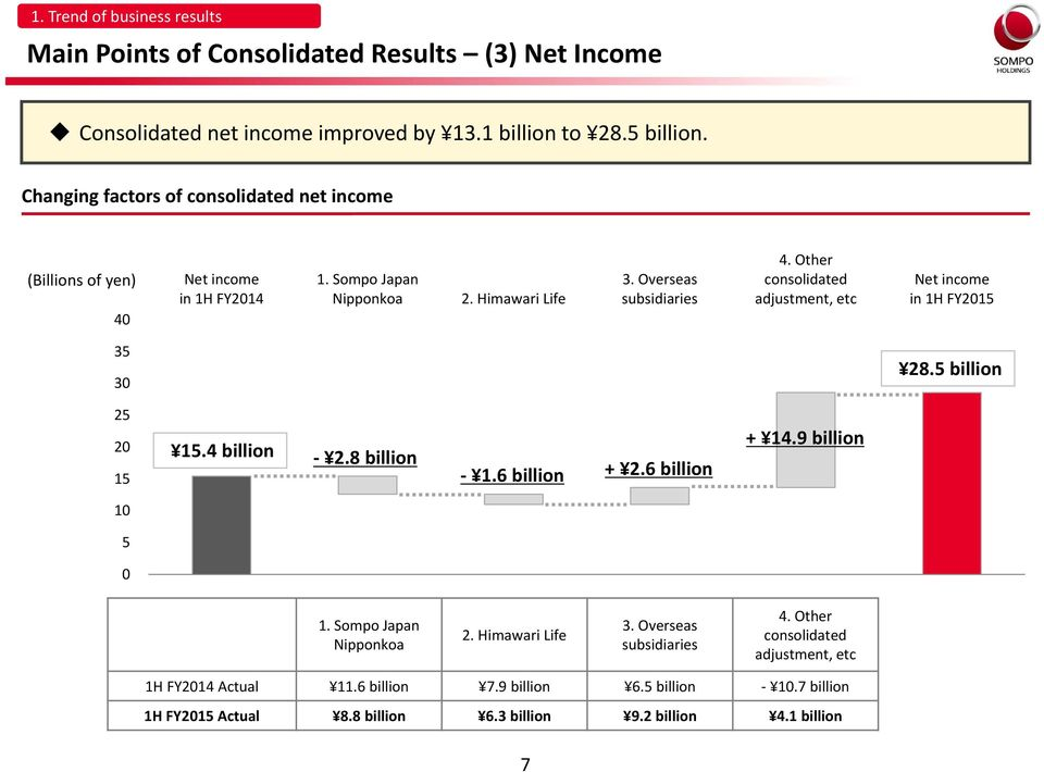 Other consolidated adjustment, etc Net income in 1H FY2015 35 30 28.5 billion 25 20 15 15.4 billion 2.8 billion 1.6 billion + 2.6 billion + 14.9 billion 10 5 0 1.