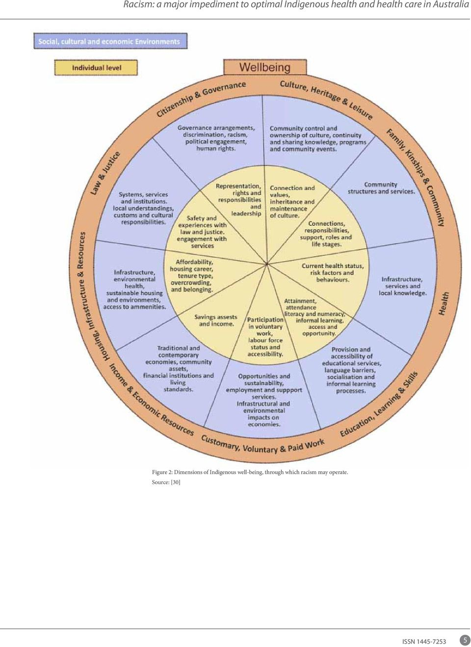 Dimensions of Indigenous well-being, through