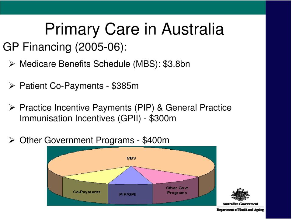 8bn Patient Co-Payments - $385m Practice Incentive Payments