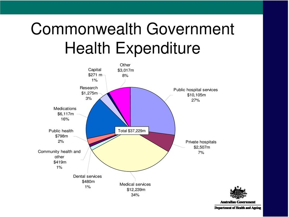 16% Public health $798m 2% Community health and other $419m 1% Dental services