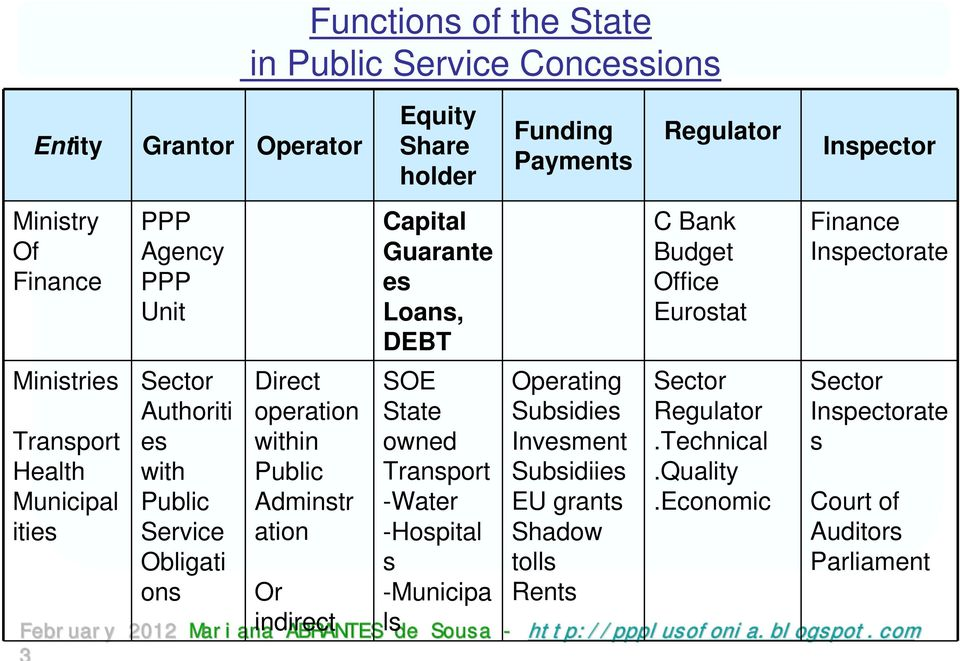 ation Or indirect Capital Guarante es Loans, DEBT SOE State owned Transport -Water -Hospital s -Municipa ls Operating Subsidies Invesment Subsidiies EU grants