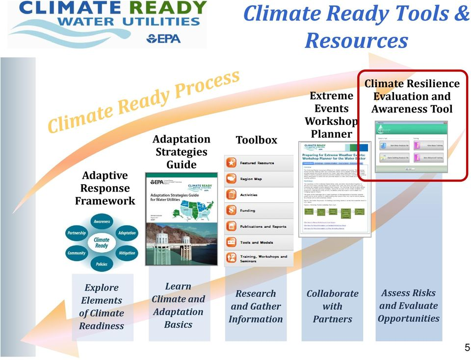 Tool Explore Elements of Climate Readiness Learn Climate and Adaptation Basics Research