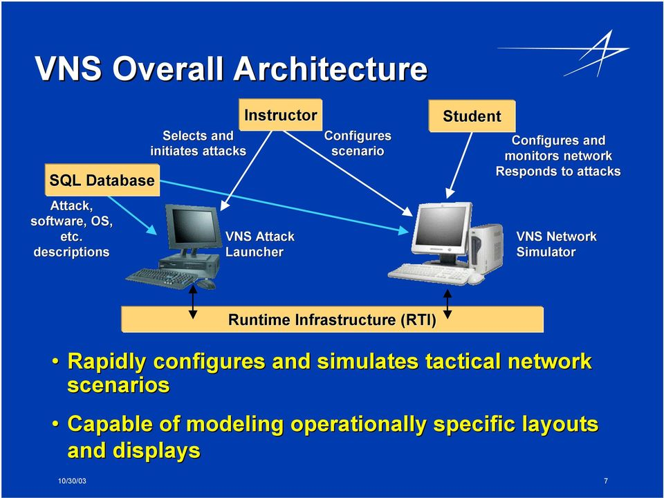 Student Configures and monitors network Responds to attacks VNS Network Simulator Runtime