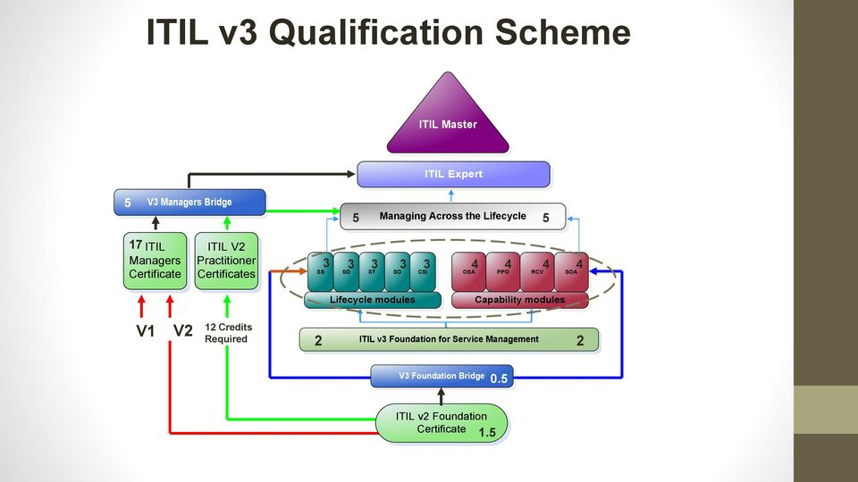 SD ST SO CSI OSA PPO RCV SOA Lifecycle modules Capability modules V1 V2 12 Credits Required