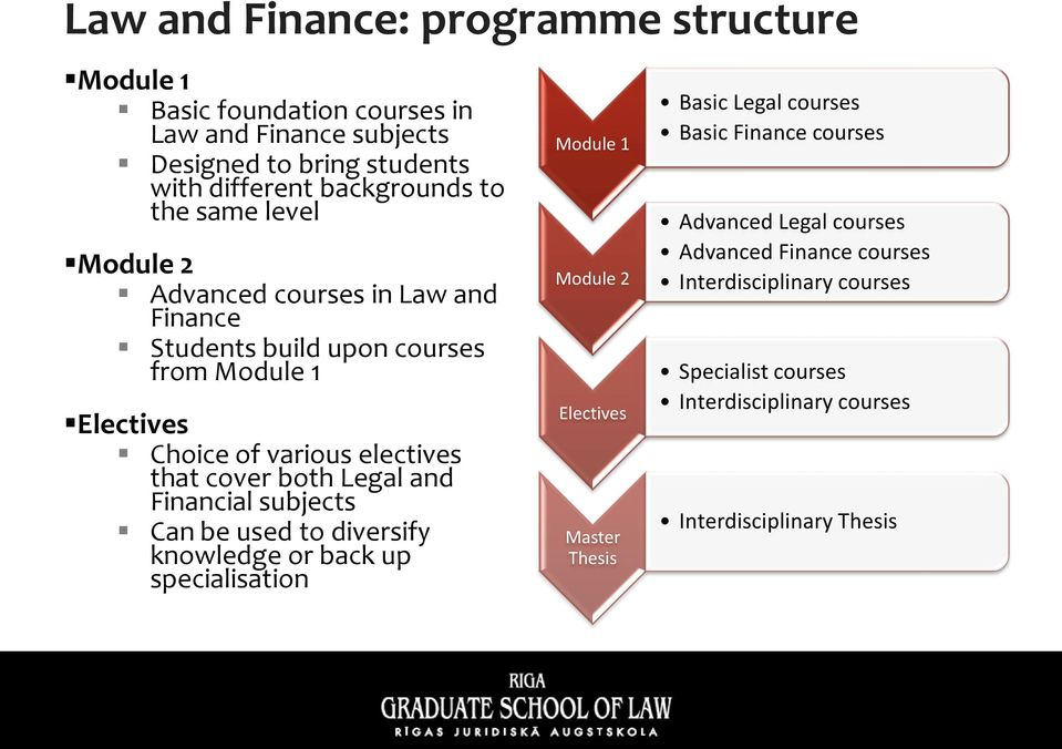 Legal and Financial subjects Can be used to diversify knowledge or back up specialisation Module 1 Module 2 Electives Master Thesis Basic Legal courses Basic