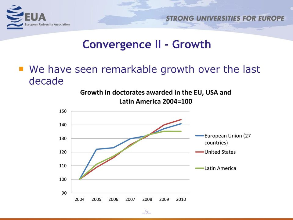 and Latin America 2004=100 130 120 110 European Union (27