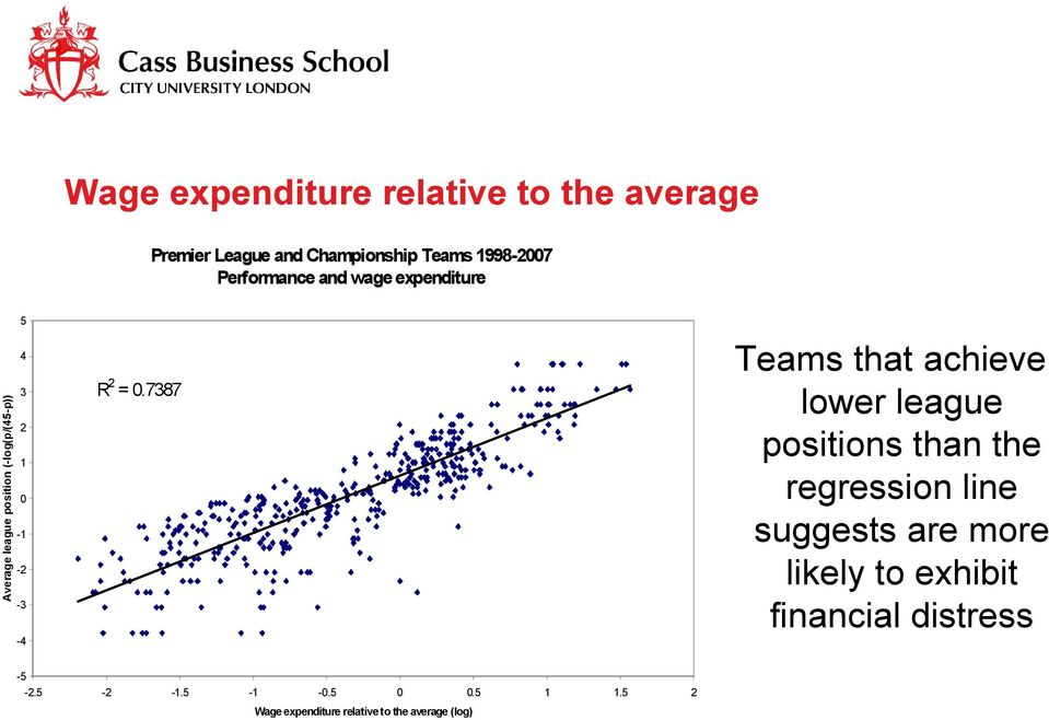 = 0.7387 Teams that achieve lower league positions than the regression line suggests are more