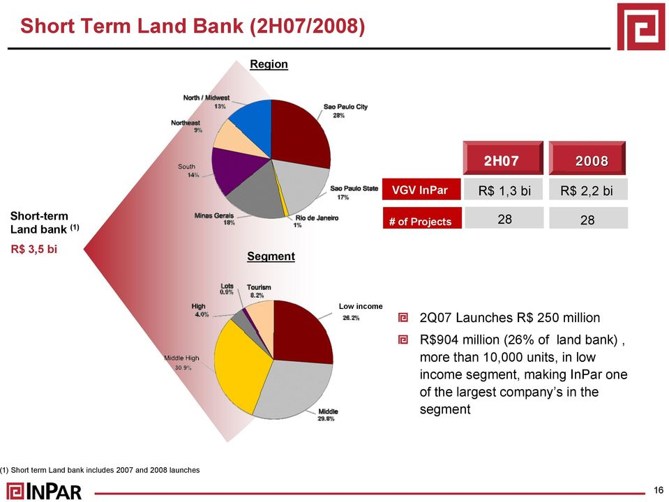 R$904 million (26% of land bank), more than 10,000 units, in low income segment, making InPar