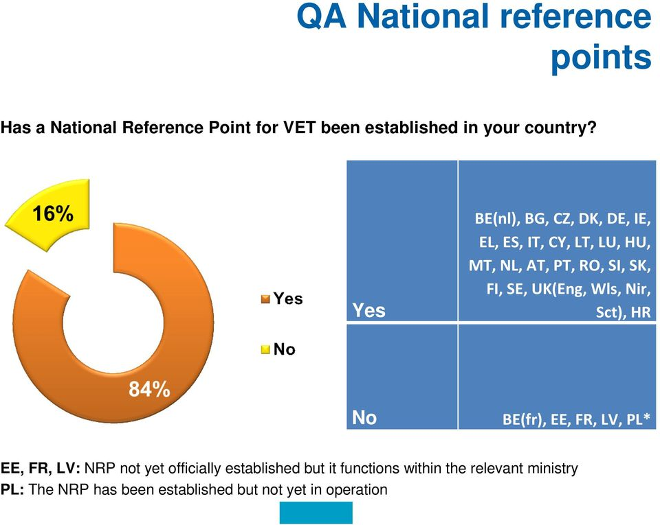 UK(Eng, Wls, Nir, Sct), HR No BE(fr), EE, FR, LV, PL* EE, FR, LV: NRP not yet officially established